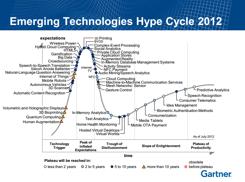 Gartner on Predictive Analytics