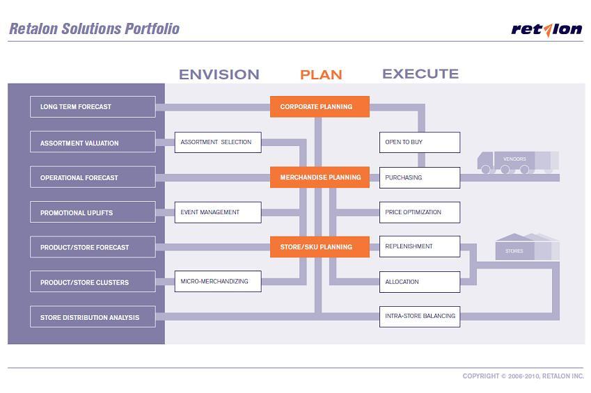 Retalon Solution Portfolio 2012