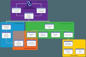 Retail Planning Map