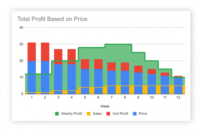 Advantages of High-Low Pricing shown in a graph