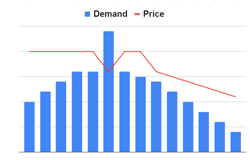 price planning with discounts and markdowns