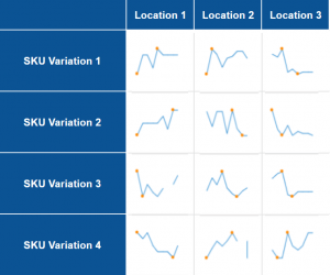 Demand variation for different SKUs and locations
