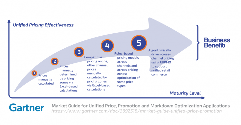 unified pricing graph from Gartner