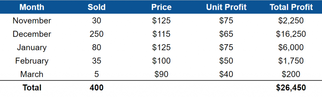 Price planning with price increases