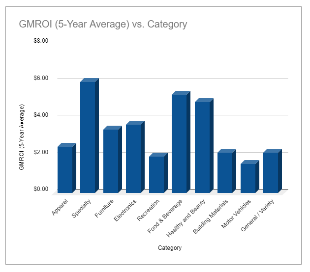 GMROI Benchmark by Industry
