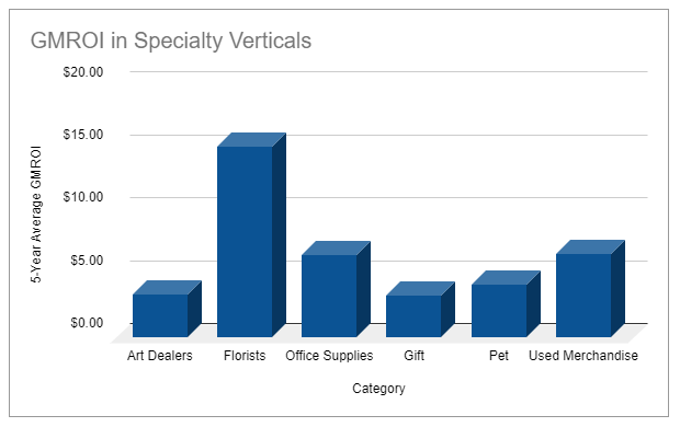 GMROI benchmarks for Specialty Retailers