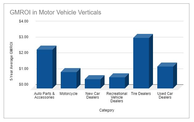 Motor vehicle / auto retailer benchmarks for GMROI