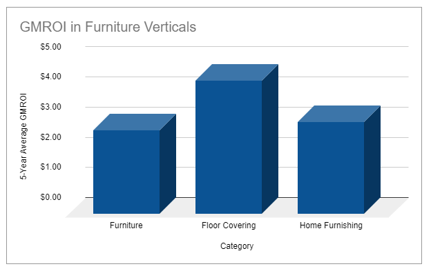 GMROI benchmarks for furniture retailers