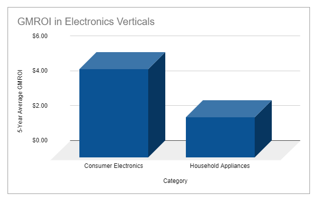 GMROI benchmarks for electronics retailers