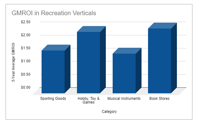 GMROI benchmarks for recreation retailers
