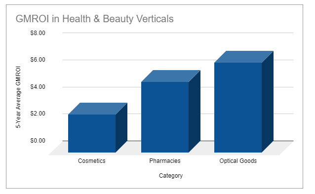 GMROI benchmarks for retailers in health & beauty