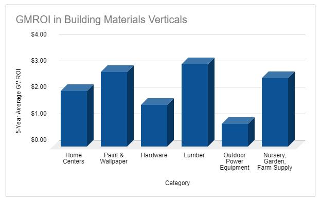 building material retailer benchmark for GMROI
