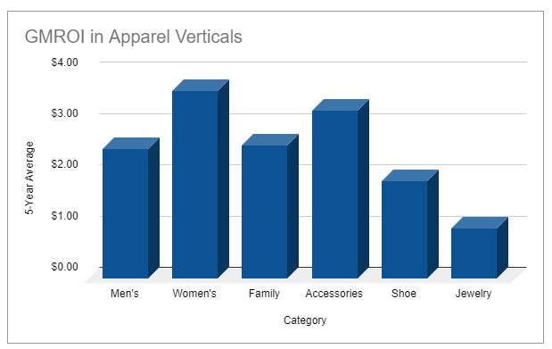 GMROI Benchmarks for apparel retailers