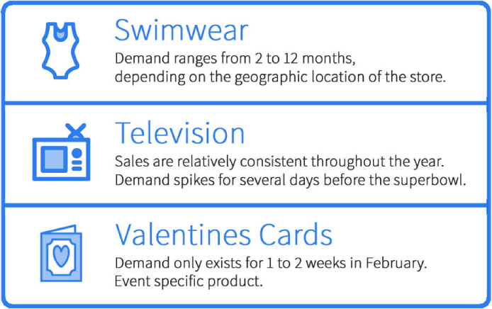 Three examples displaying the seasonal demand for specific seasonal products.